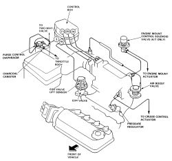 Vacuum Hose Diagram 2364353 on 2001 honda civic engine wiring harness