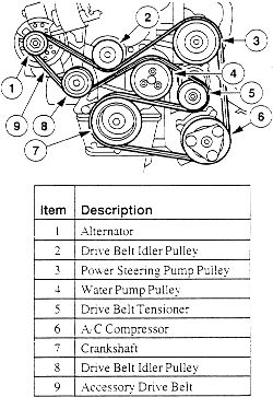 need serpentine belt routing diagram ford escort 1999 12 drive belt routing 2 0l sohc engine out a c click image to see an enlarged view