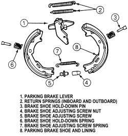 1gya1 Sequence Reinstalling Parking Brake Shoes